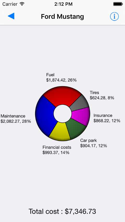 Expenses pie charts