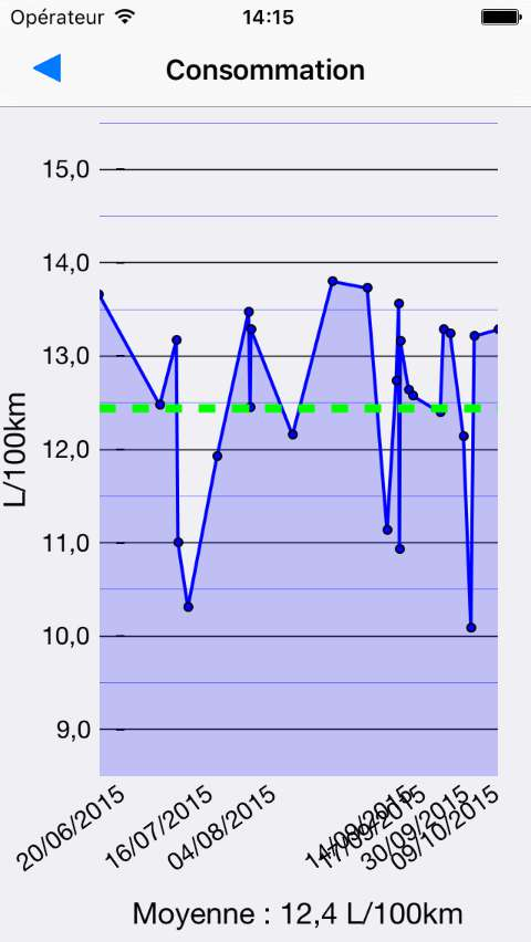 graphe de Consommation