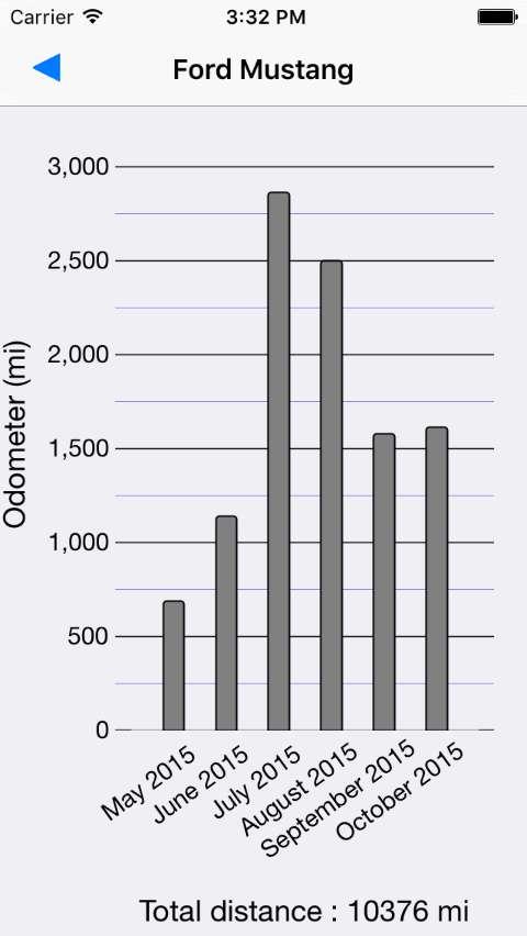 distance charts